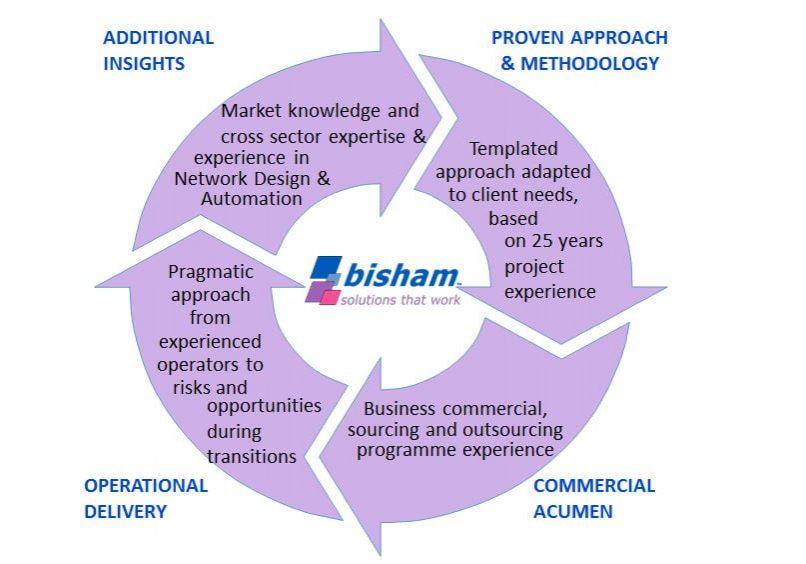 why bisham